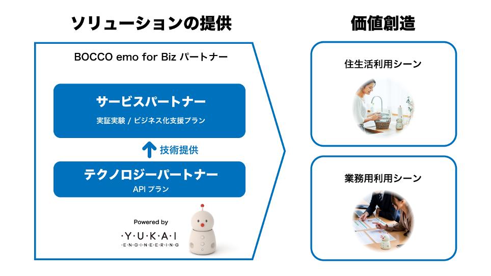 BOCCO emo for Bizパートナーイメージ図